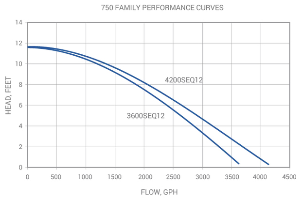 Sequence 750 Series Curve Chart - Click to Enlarge in a new window.