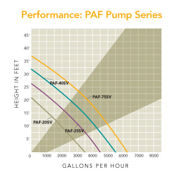 Curve chart for the Tidal Wave III PAF Pumps from Atlantic Water Gardens.