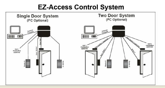 axs Single Door Wiring Diagram also Wiring Diagram For Door With Card Reader likewise Hid Wiring Diagram Without Beeper as well Dsx Access Control Wiring Diagram moreover Hid Prox Reader Wiring Diagram. on hid door access control wiring diagram
