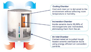 Airfree Enviro RL 60 Air Purifier Diagram