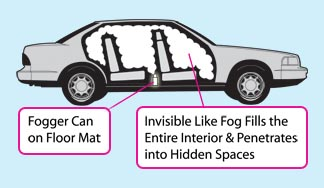 This image shows how the Clean Air Auto Interior Fogger's fog fills up the interior of your car to eliminate odors everywhere.