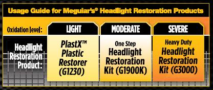 Meguiars headlight polishing solutions.