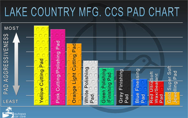 Lake Country CCS pads are available in a variety of different cut levels for all your polishing needs