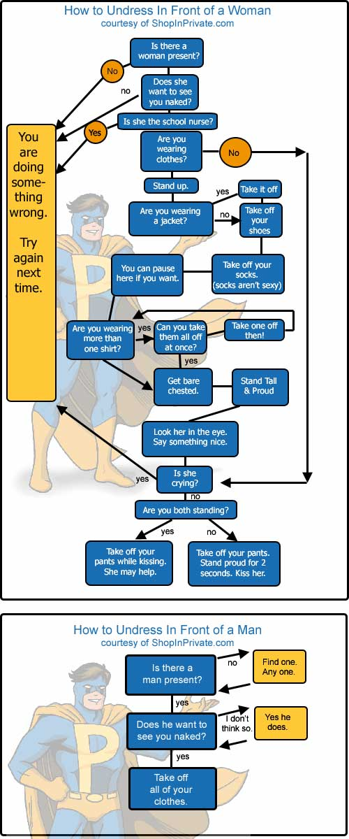 How to undress flowchart
