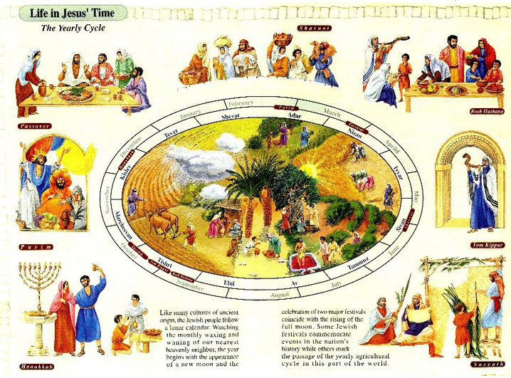 Jesus time Yearly Cycle
