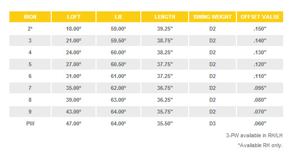 Cleveland 588 CB Forged Irons Specs