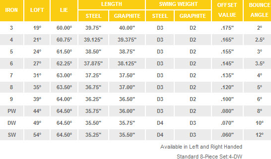 Cleveland 588 MT Irons Specs