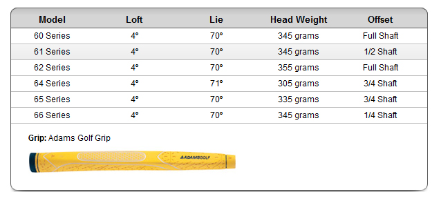 Adams a7 Select Putters Specs