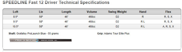 Adams Speedline Fast 12 Driver Specs