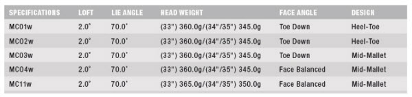 Nike Method Core Weighted Putters Specs
