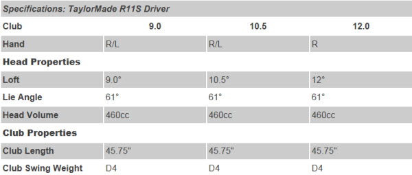 TaylorMade R11S Driver Specs