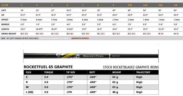 TaylorMade RocketBladez Iron Set with Steel Shafts Specs