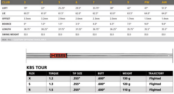 TaylorMade RocketBladez Tour Irons Specs