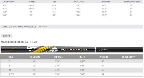 TaylorMade RocketBallz RBZ Stage 2 Rescue Specs