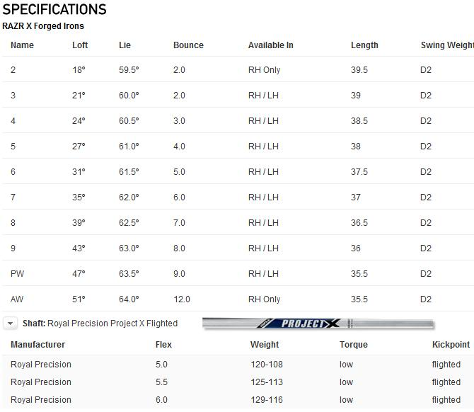 Callaway RAZR X Forged Irons Specs