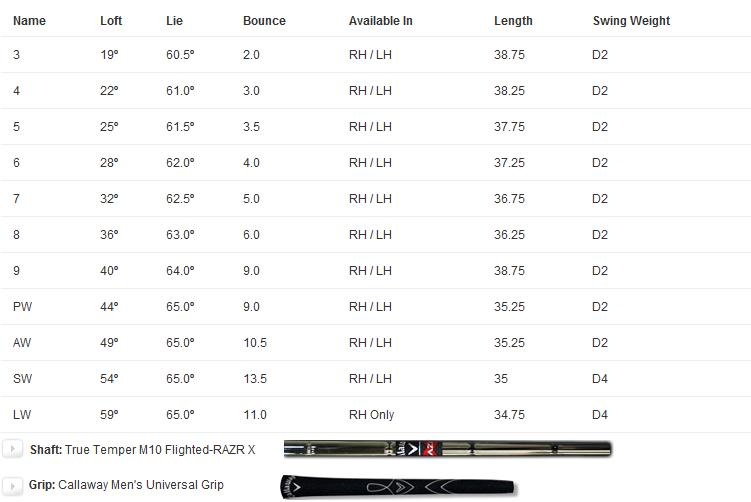 Callaway RAZR X Irons - Steel Shafts Specs