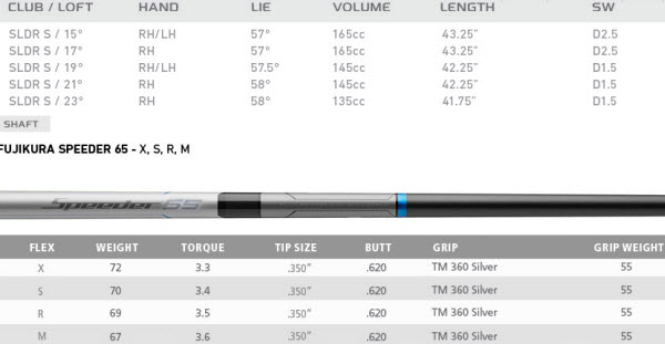 TaylorMade SLDR S Fairways  Specs