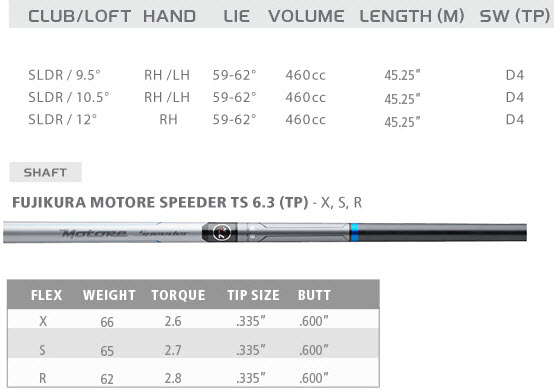 TaylorMade SLDR TP Driver Specs