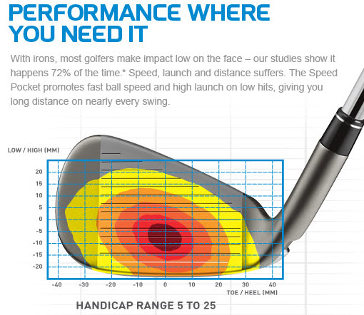 TaylorMade speedblade features