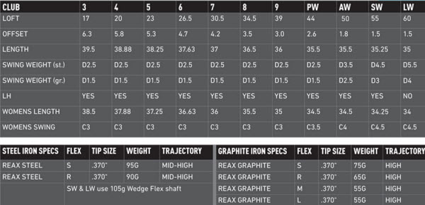 TaylorMade TaylorMade RSi1 Irons Specs