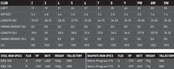 TaylorMade TaylorMade RSi 2 Irons Specs