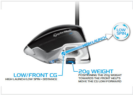 TaylorMade SLDR Driver Specs