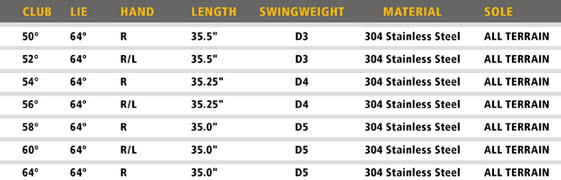Taylormade ATV CC Wedge Specs