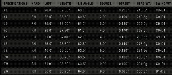 Nike VR_S Forged Irons Specs