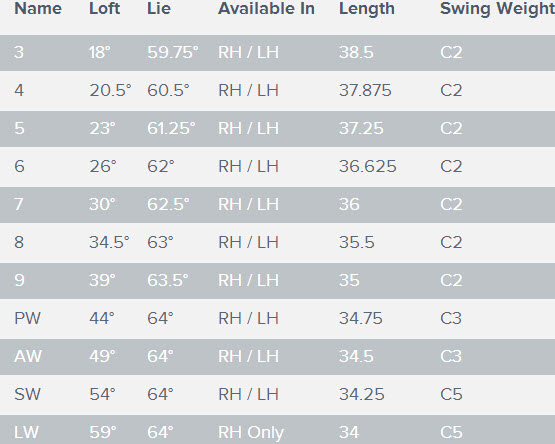 Callaway Women's X2 Hot Irons  Specs
