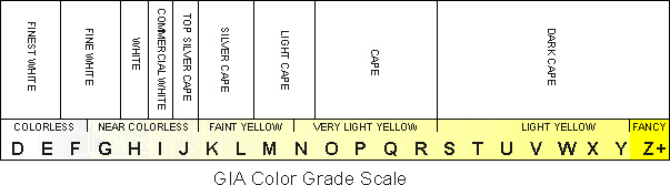 Learn About Diamond Color