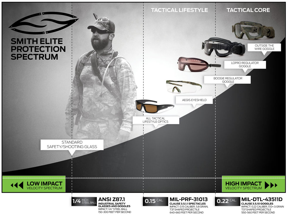 Smith Elite Optics Eyewear Protection Chart