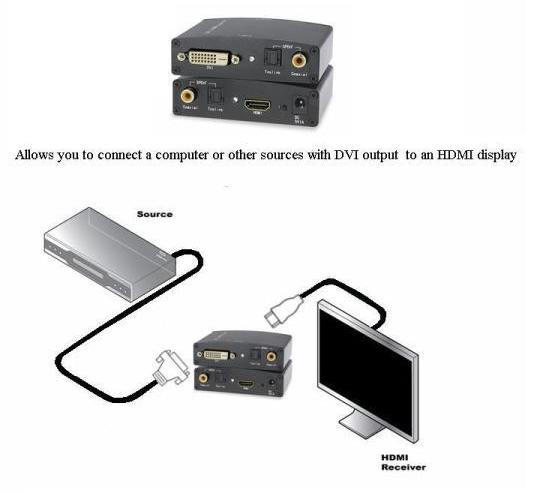 This DVI and Audio to HDMI converter offer solutions for noise, space,