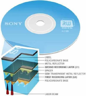 dual layer recordable disc