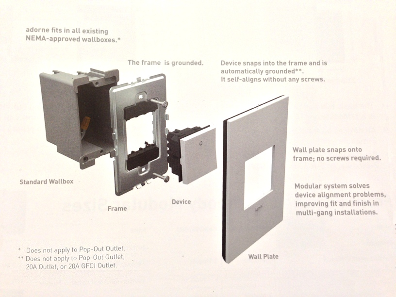 Legrand Diagram
