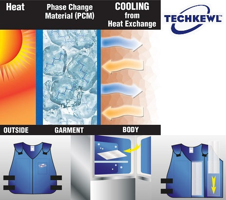 Techkewl Phase Change Cooling
