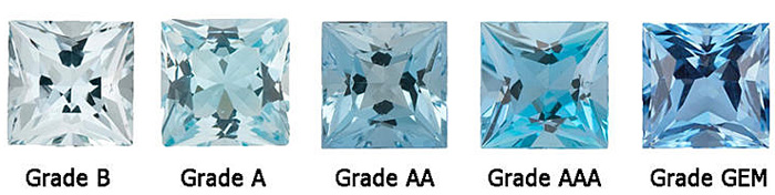 Aquamarine Color Grade Chart - Grade B(light commercial quality) to Grade GEM(Finest Color Aquamarine)