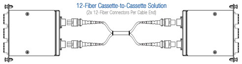Cassette-to-Cassette MTP Cable Solution