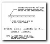 Typical Cable Lashing Detail Double Lashing