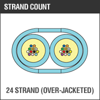 24 Strand OverJacketed