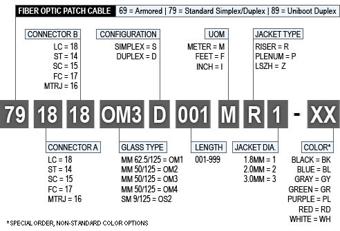 Fiber Patch Cable Part Numbers