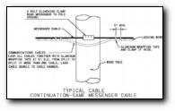Typical Cable Continuation-Same Messenger Cable