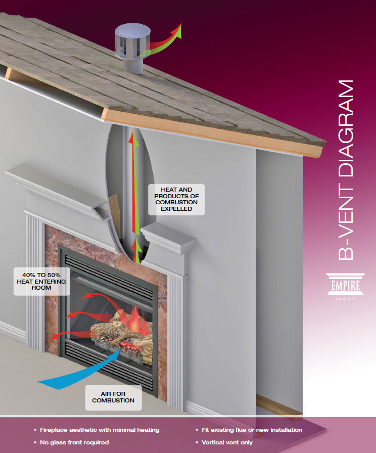- Gas Fireplace And Stove Buying Guide