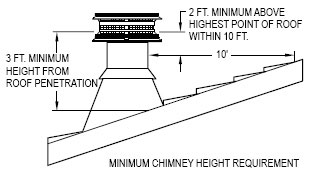 Chimney Height Requirement