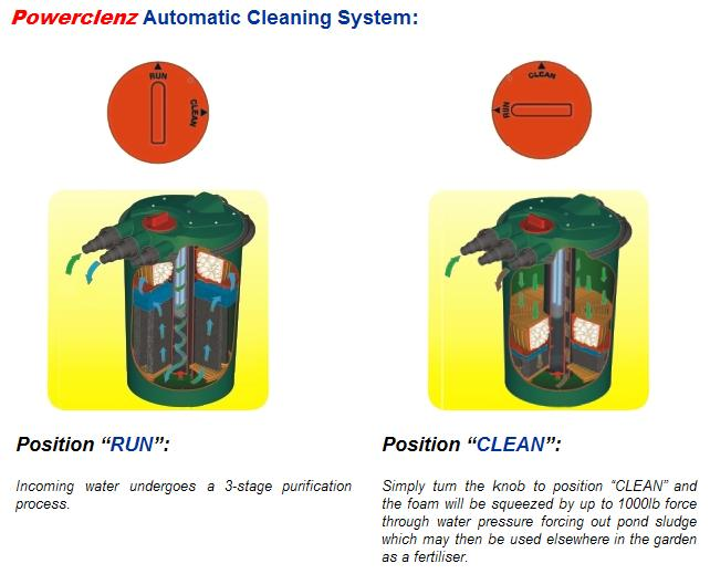 FishMate PowerClenz Automatic Cleaning System