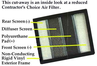 Permanent Lifetime Electrostatic Air Filter