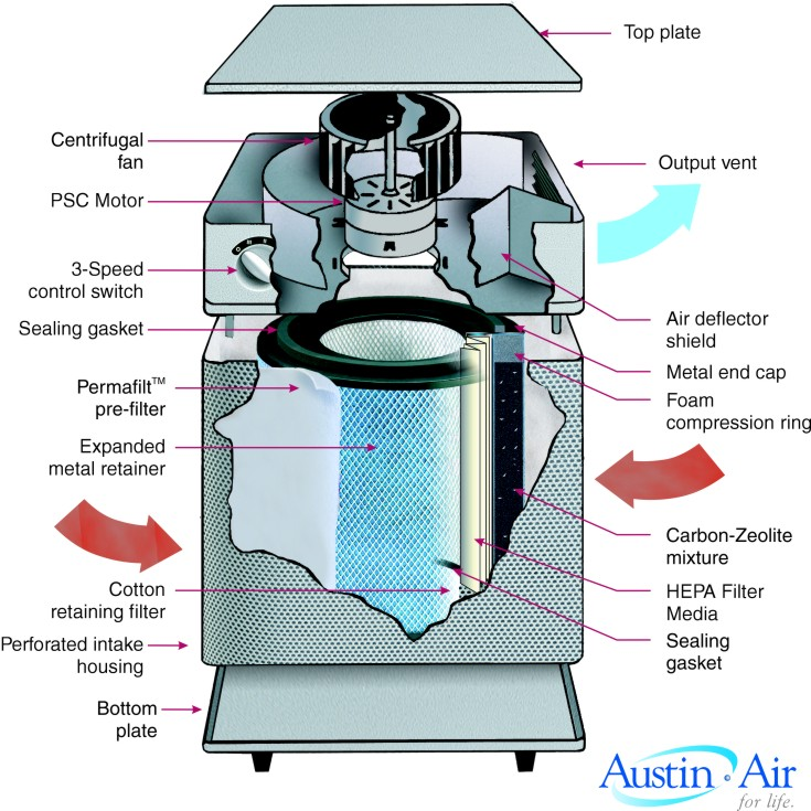Dehumidifiers And Hepa Filters