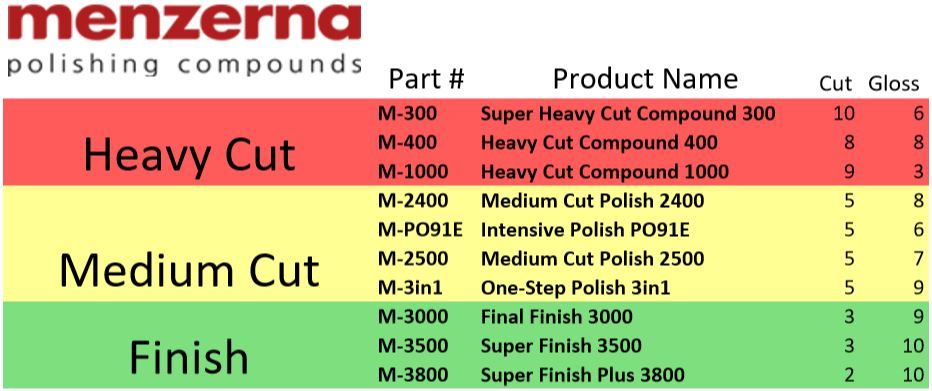 Menzerna manufactures a complete line of world class polishing compounds that make paint restoration quick and easy