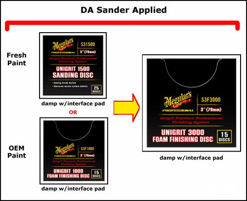 For spot repair, use Meguiars Unigrit Sanding and Finishing Discs to level the paint.