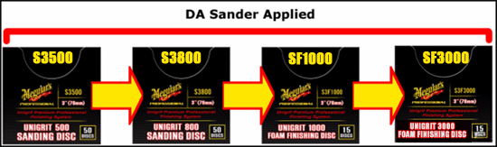 First, use Meguiars Unigrit Sanding and Finishing Discs to remove scratches and oxidation.