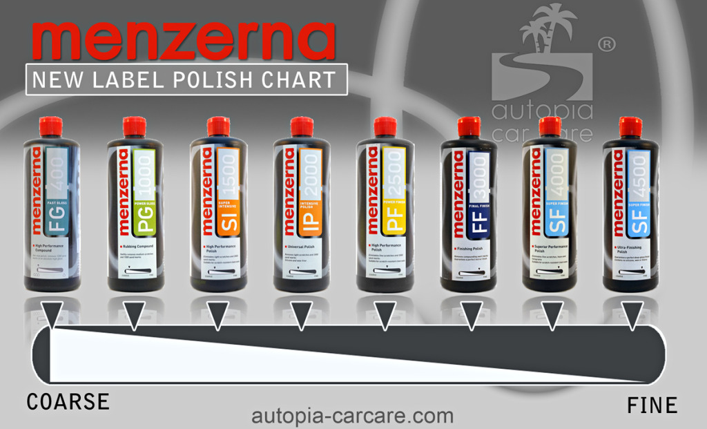 Menzerna manufactures a variety of polishes and compounds to produce show car results when used with a rotary or dual action polisher